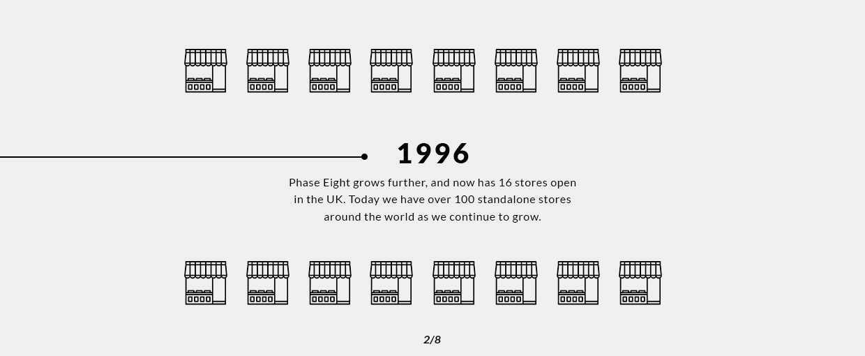 1996 - Phase Eight grows further, and now has 16 stores open in the UK. Today we have over 100 standalone stores around the world as we continue to grow